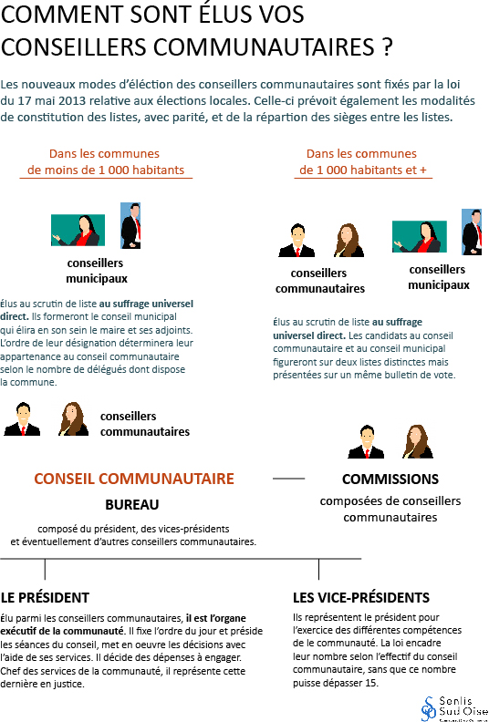 conseillers communautaires